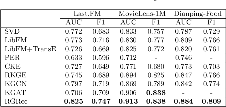 Figure 4 for Rule-Guided Graph Neural Networks for Recommender Systems