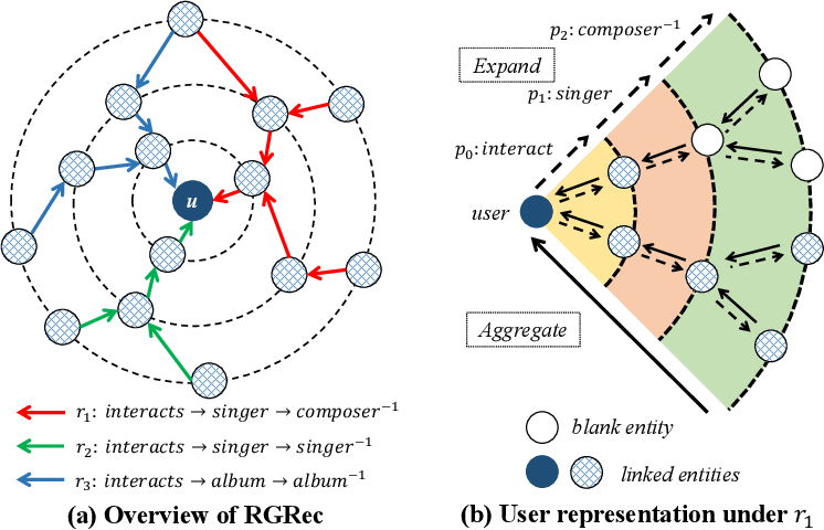 Figure 1 for Rule-Guided Graph Neural Networks for Recommender Systems