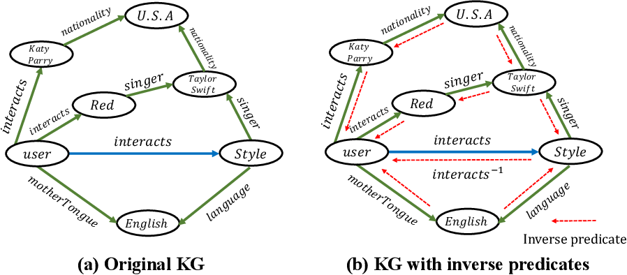 Figure 3 for Rule-Guided Graph Neural Networks for Recommender Systems