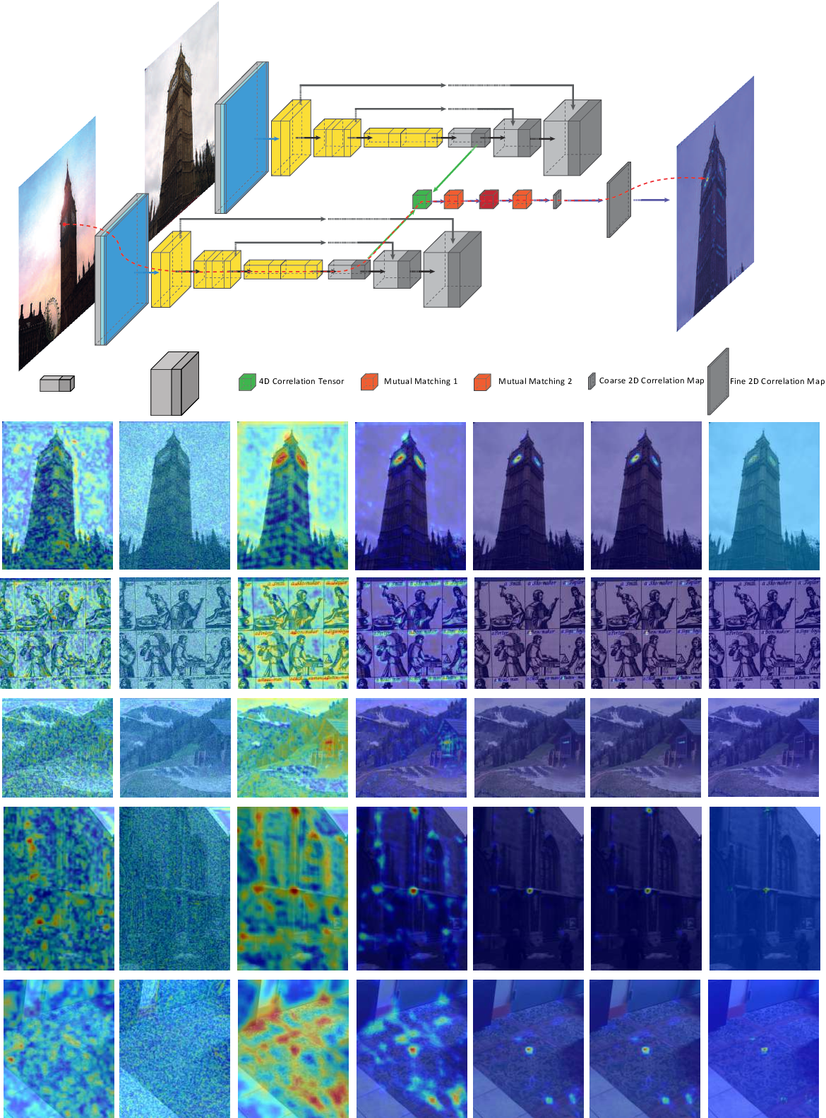 Figure 2 for $\mathbb{X}$Resolution Correspondence Networks