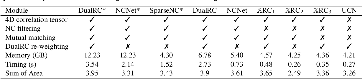 Figure 1 for $\mathbb{X}$Resolution Correspondence Networks