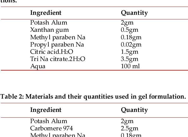 PDF] Formulation and evaluation of potash alum as deodorant lotion