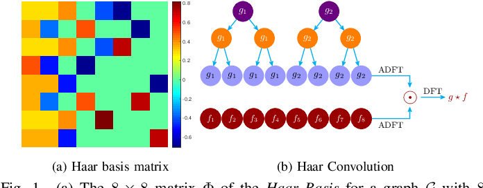 Figure 1 for Fast Haar Transforms for Graph Neural Networks