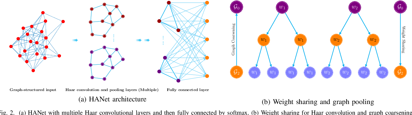 Figure 2 for Fast Haar Transforms for Graph Neural Networks