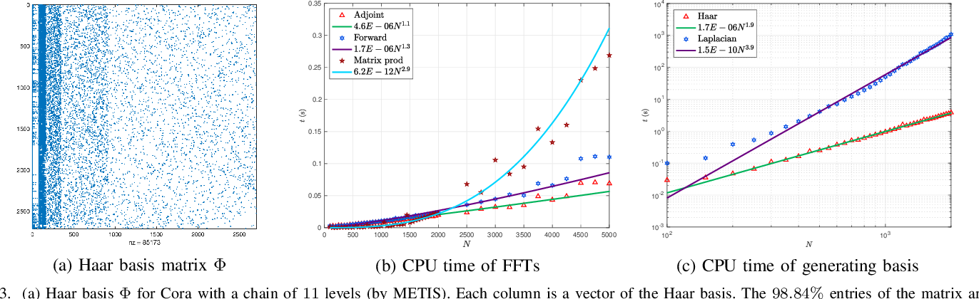 Figure 3 for Fast Haar Transforms for Graph Neural Networks