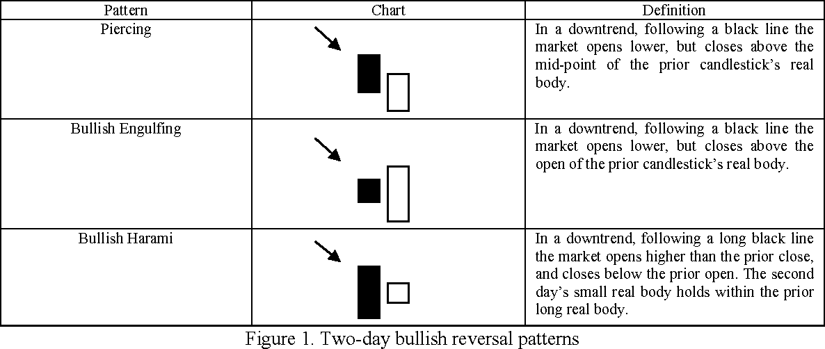PDF] Pinpoint and synergistic trading strategies of candlesticks