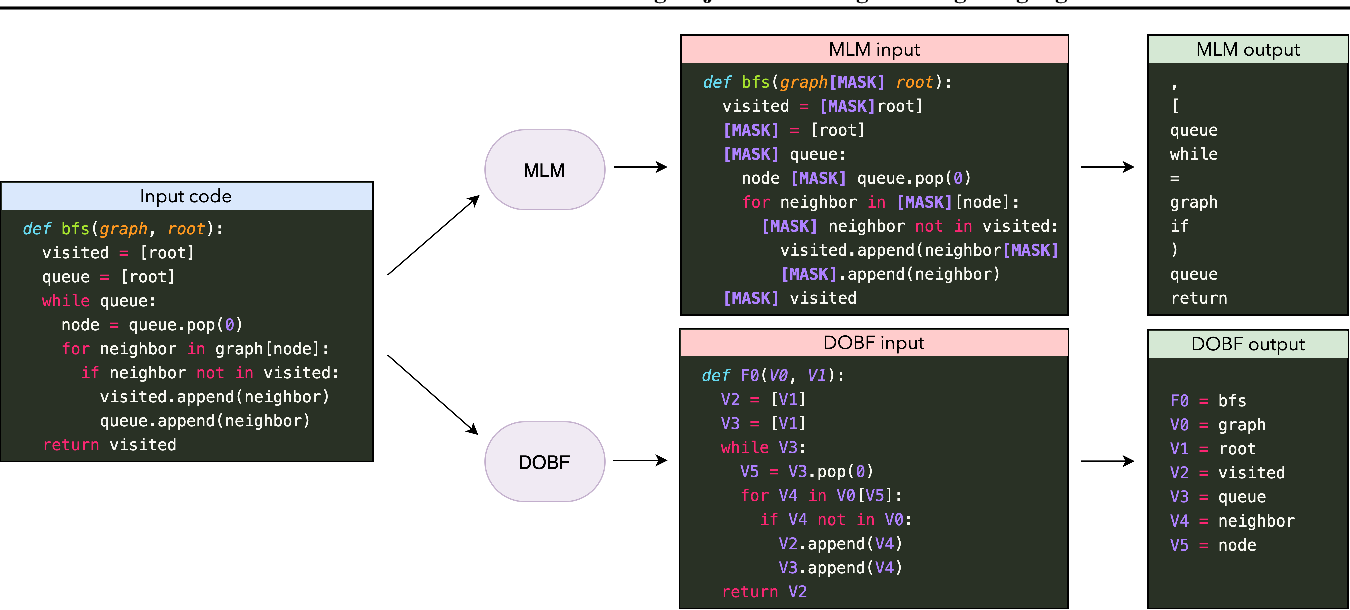 Figure 1 for DOBF: A Deobfuscation Pre-Training Objective for Programming Languages