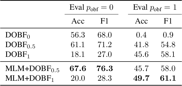 Figure 4 for DOBF: A Deobfuscation Pre-Training Objective for Programming Languages