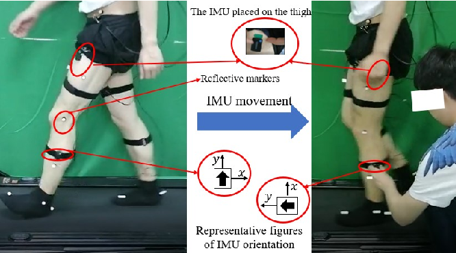 Figure 1 for Detecting and Correcting IMU Movements During Joint Angle Estimation