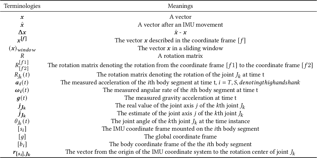 Figure 2 for Detecting and Correcting IMU Movements During Joint Angle Estimation