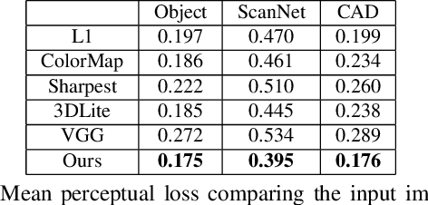 Figure 3 for Adversarial Texture Optimization from RGB-D Scans