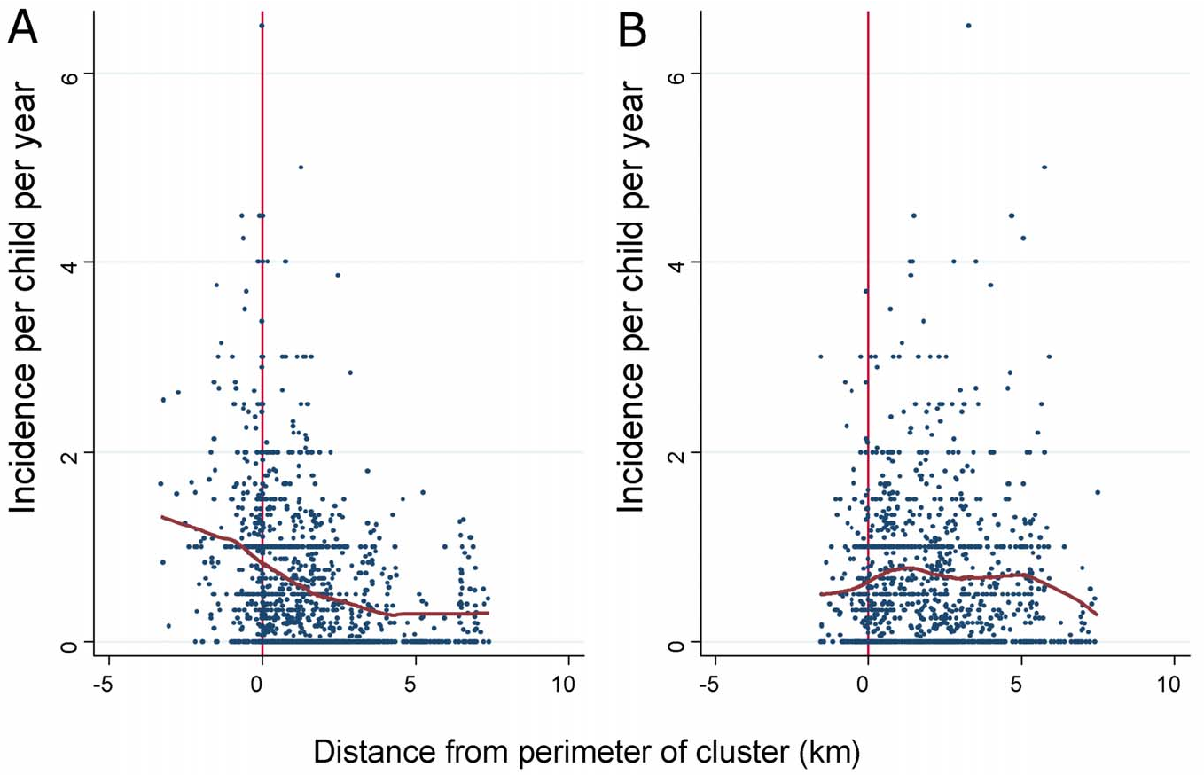 Figure 2. The incidence of febrile malaria for each homestead is plotted against distance from the perimeter of the cluster for (A) clusters of febrile malaria and (B) clusters of asymptomatic parasitaemia. Negative distances indicate a location inside the cluster, and positive distances indicate a location outside. Loess curves are shown in red (using a bandwidth of 0.8). doi:10.1371/journal.pmed.1000304.g002