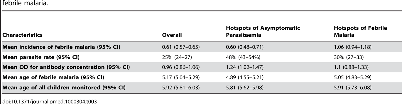 Table 3. Incidence, parasite rates, and antibody concentrations within clusters of asymptomatic parasitaemia and clusters of febrile malaria.