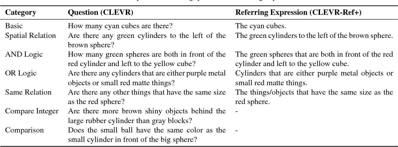 Figure 2 for CLEVR-Ref+: Diagnosing Visual Reasoning with Referring Expressions