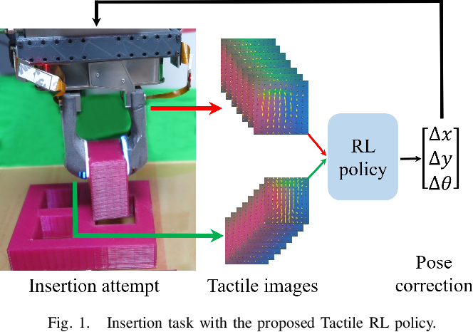 Figure 1 for Tactile-RL for Insertion: Generalization to Objects of Unknown Geometry