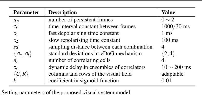 Figure 4 for Modelling Drosophila Motion Vision Pathways for Decoding the Direction of Translating Objects Against Cluttered Moving Backgrounds