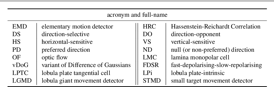 Figure 1 for Modelling Drosophila Motion Vision Pathways for Decoding the Direction of Translating Objects Against Cluttered Moving Backgrounds