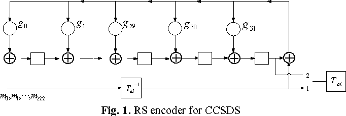 ccsds encoder