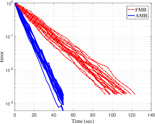 Figure 4 for Anytime MiniBatch: Exploiting Stragglers in Online Distributed Optimization
