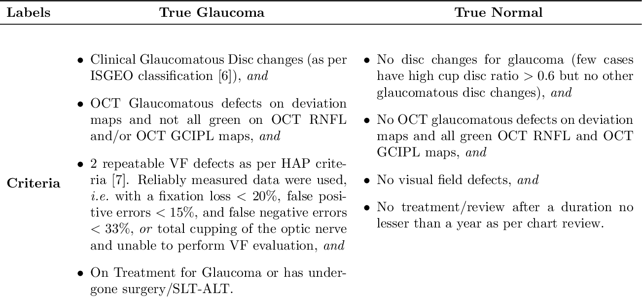 Figure 2 for Detecting Glaucoma Using 3D Convolutional Neural Network of Raw SD-OCT Optic Nerve Scans