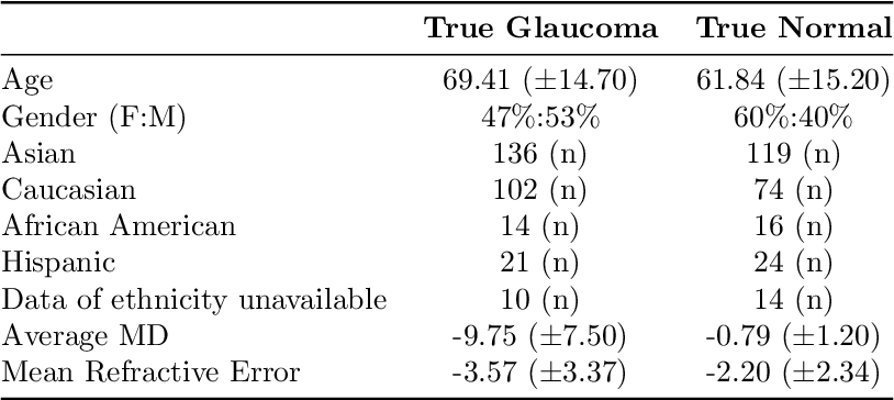Figure 4 for Detecting Glaucoma Using 3D Convolutional Neural Network of Raw SD-OCT Optic Nerve Scans