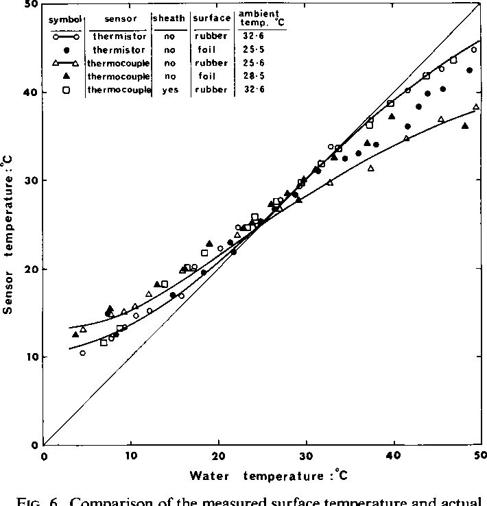 Figure 1 From A Thermistor Leaf Thermometer Semantic Scholar