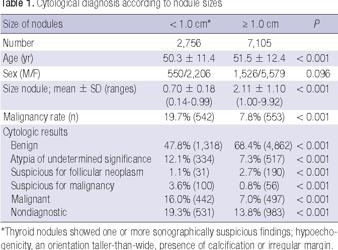 Malignancy Rate In Sonographically Suspicious Thyroid Nodules Of