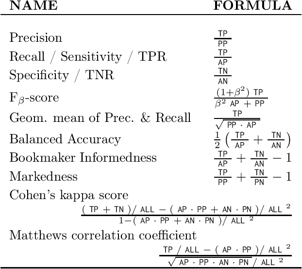 Figure 3 for AP-Perf: Incorporating Generic Performance Metrics in Differentiable Learning