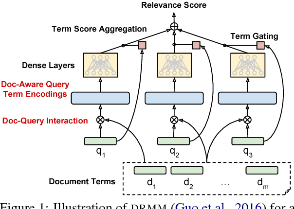 Figure 1 for Deep Relevance Ranking Using Enhanced Document-Query Interactions