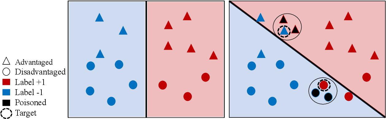 Figure 1 for Exacerbating Algorithmic Bias through Fairness Attacks