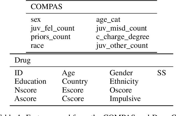 Figure 2 for Exacerbating Algorithmic Bias through Fairness Attacks