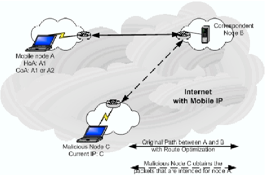 authentication mechanism for fast handover pmipv6 networks Wireless networks handover delay resulting from host-  and fast handover for mobile ipv6 [2],  registration mechanism for pmipv6 route optimization.