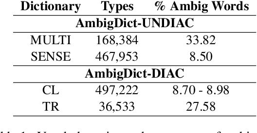 Figure 1 for Homograph Disambiguation Through Selective Diacritic Restoration