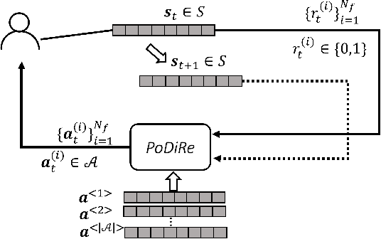 Figure 3 for Developing Multi-Task Recommendations with Long-Term Rewards via Policy Distilled Reinforcement Learning