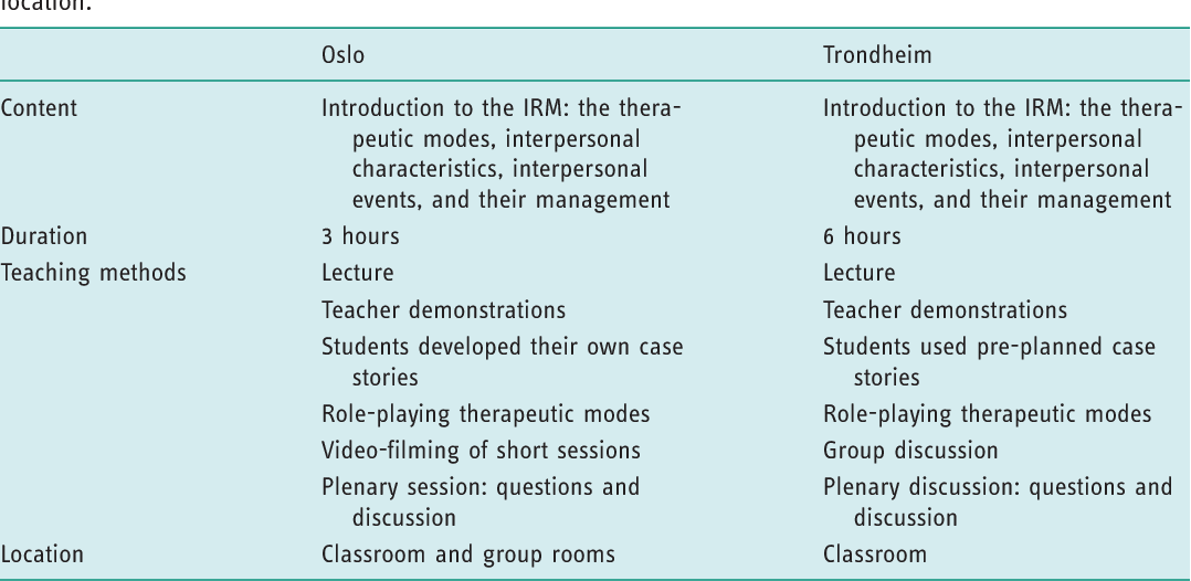 PDF] Short-term changes in occupational therapy students