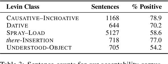 Figure 4 for Verb Argument Structure Alternations in Word and Sentence Embeddings