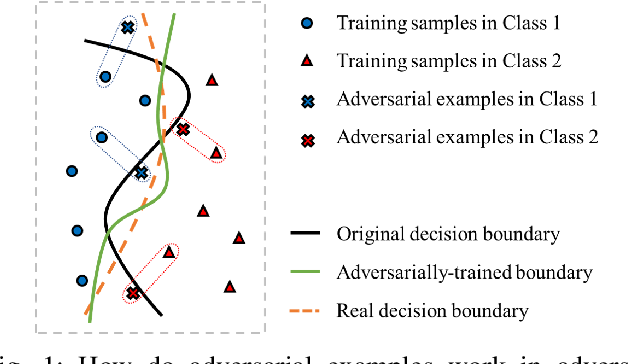 Figure 1 for Feedback Learning for Improving the Robustness of Neural Networks