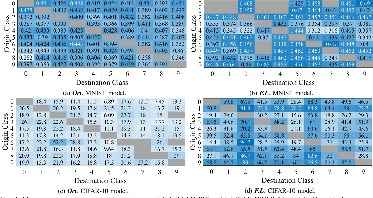 Figure 4 for Feedback Learning for Improving the Robustness of Neural Networks