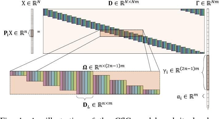 Figure 1 for A Local Block Coordinate Descent Algorithm for the Convolutional Sparse Coding Model
