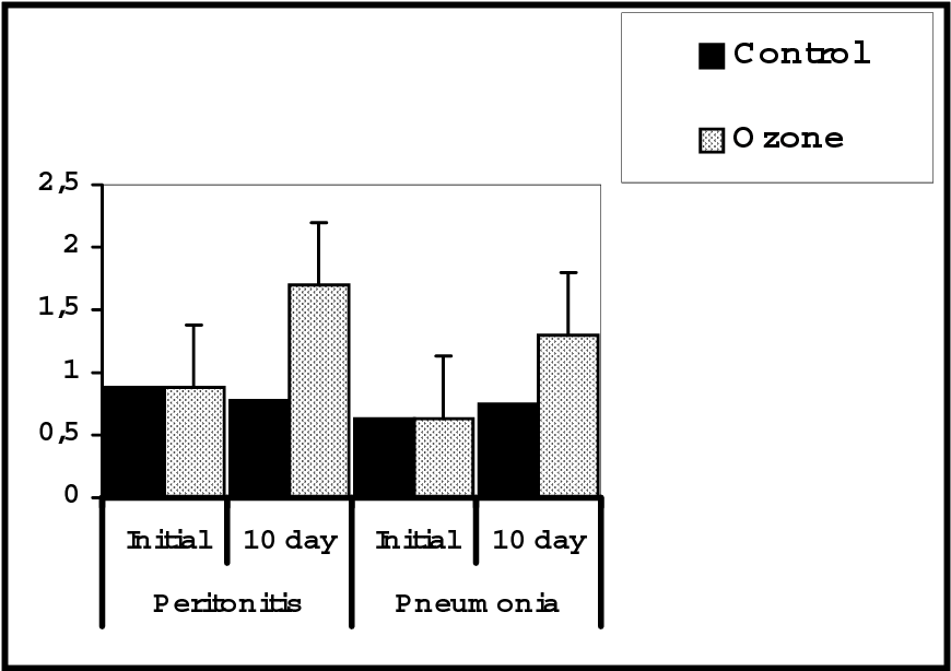 Figure 9 from The Role Of Ozonated Sodium Chloride Isotonic