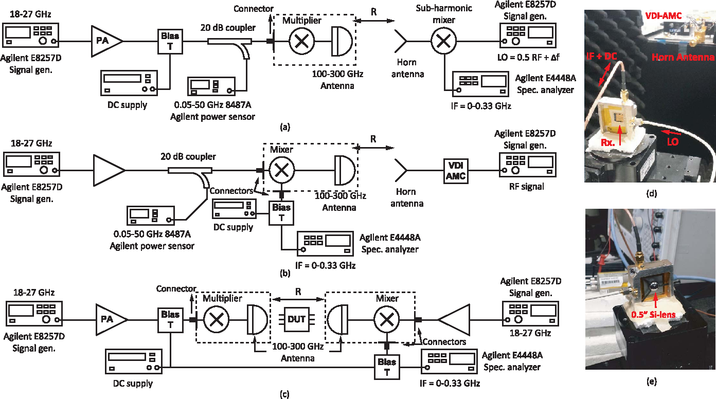 Figure 10 from A 100–300-GHz Free-Space Scalar Network Analyzer