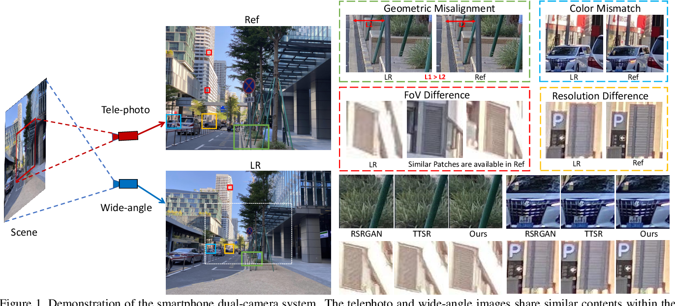 Figure 1 for Dual-Camera Super-Resolution with Aligned Attention Modules