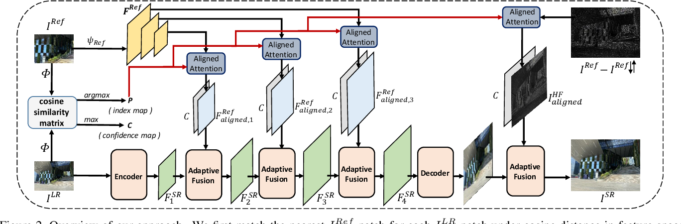 Figure 3 for Dual-Camera Super-Resolution with Aligned Attention Modules
