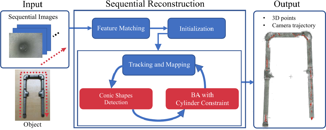 Figure 2 for 3D Pipe Network Reconstruction Based on Structure from Motion with Incremental Conic Shape Detection and Cylindrical Constraint