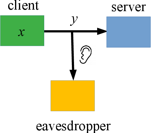 Figure 3 for Obfuscation for Privacy-preserving Syntactic Parsing