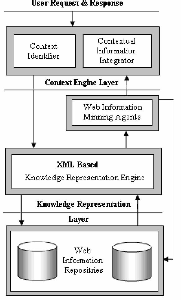 PDF] Web Information Mining Framework using XML Based