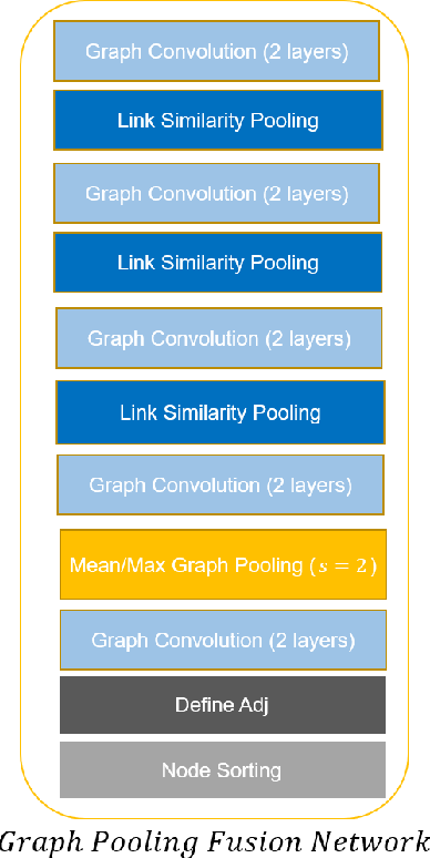 Figure 2 for Analyzing Unaligned Multimodal Sequence via Graph Convolution and Graph Pooling Fusion