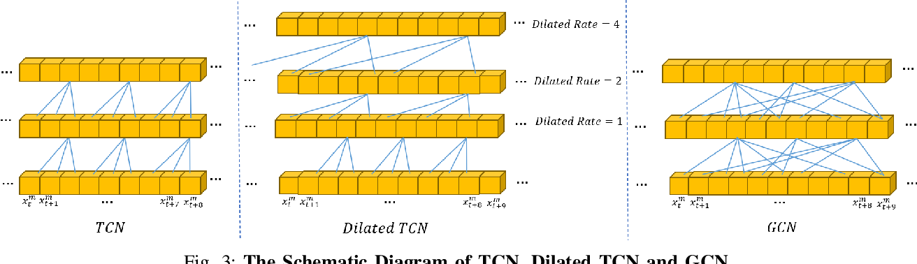 Figure 3 for Analyzing Unaligned Multimodal Sequence via Graph Convolution and Graph Pooling Fusion