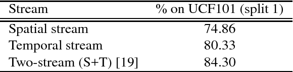 Figure 2 for Human Action Recognition without Human