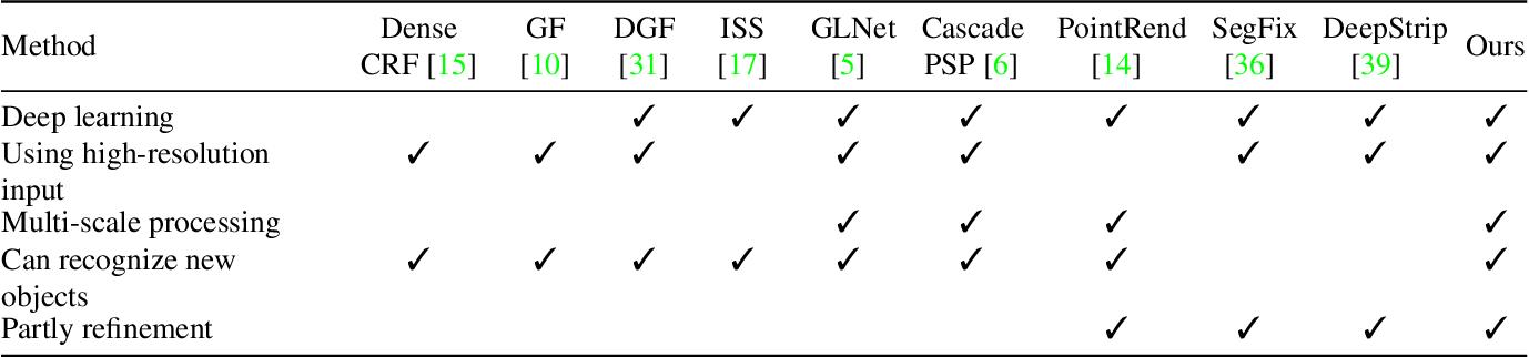 Figure 2 for Progressive Semantic Segmentation